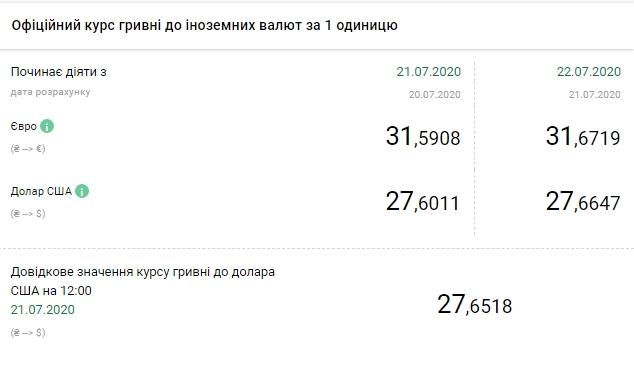 Курс доллара вУкраинском государстве  - доллар иевро продолжают штурмовать  гривну