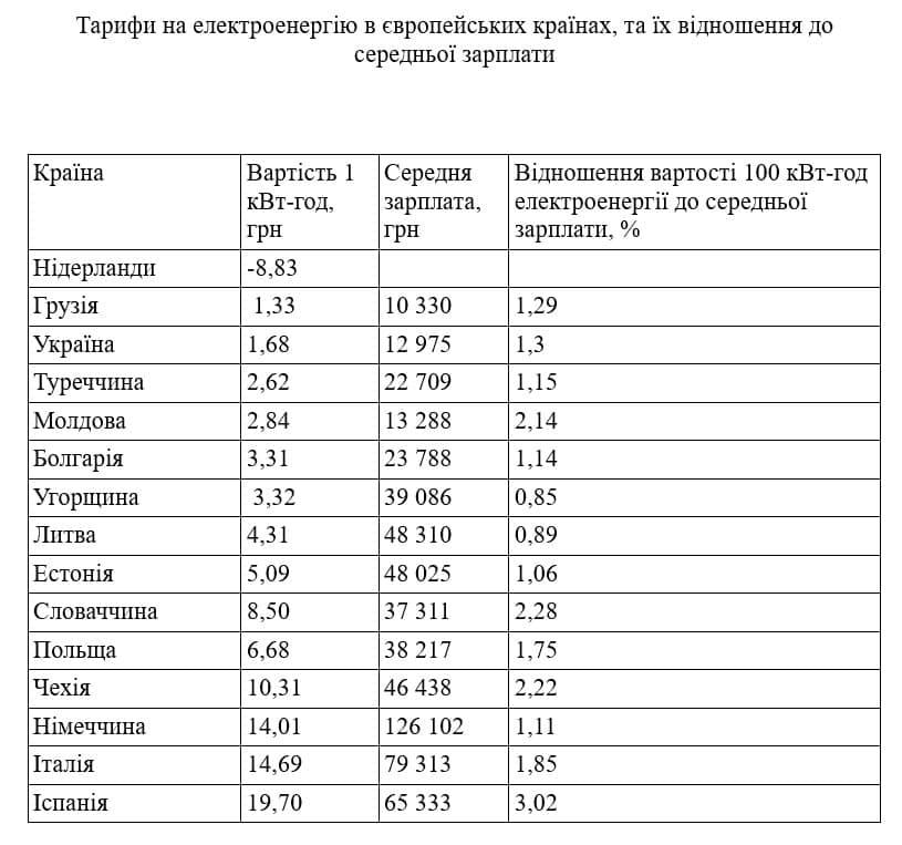 Дорогая электроэнергия: сколько платят за свет в Украине и других странах Европы
