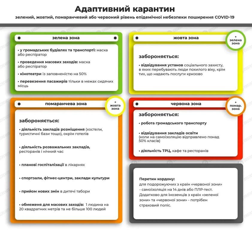 Адаптивный карантин в Украине с 24 февраля - запреты и ограничения -  новости Украины - Апостроф