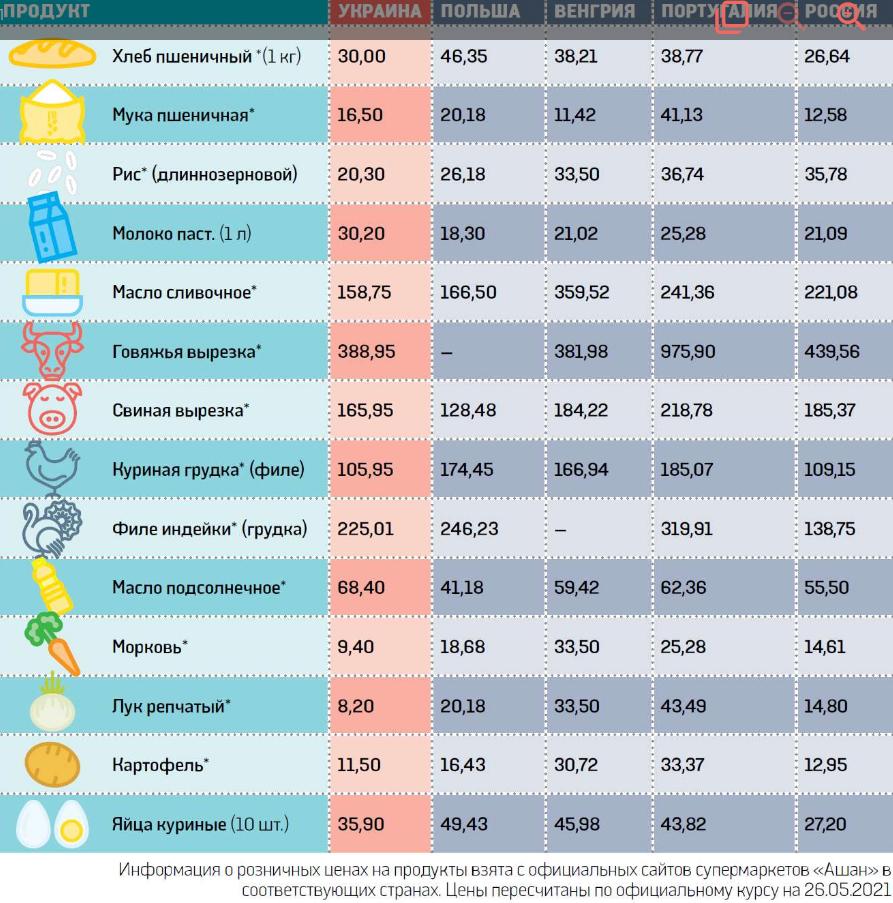 Цены на молоко в Украине уже выше, чем в Португалии, — эксперты