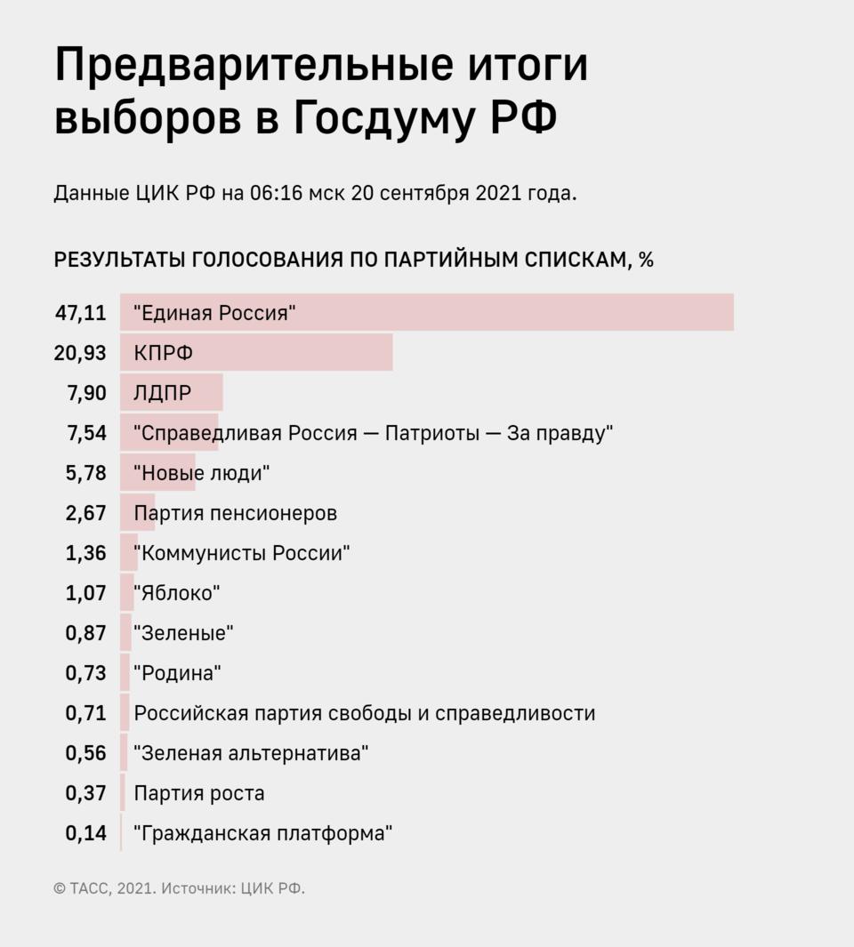 Сиди дома: появились меткие фотожабы на выборы в России