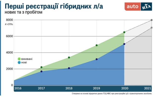 ТОП самых популярных в Украине «гибридных» авто