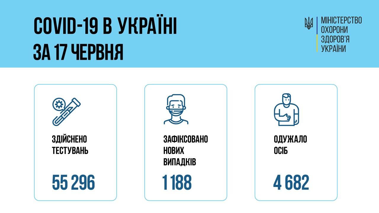 Вгосударстве Украина  растет число больных COVID-19