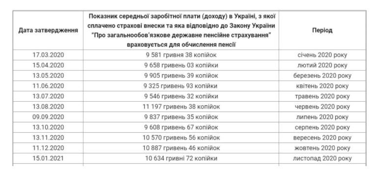 как рассчитать пенсию в украине