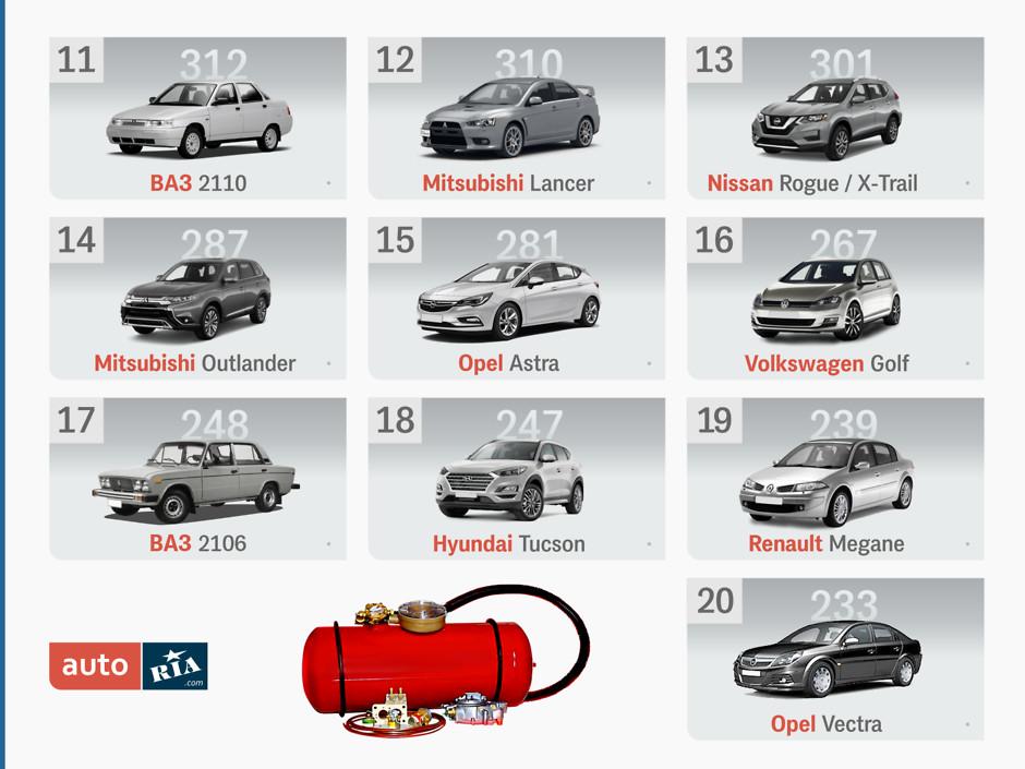 ТОП самых популярных среди украинцев машин на газу и с пробегом