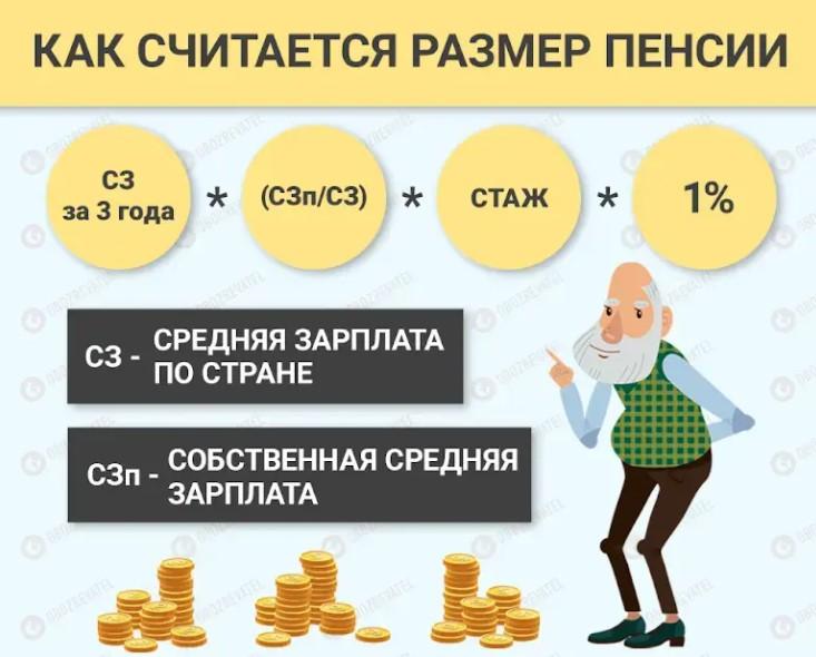 Как рассчитать размер пенсии в украине потребительская корзина карелия