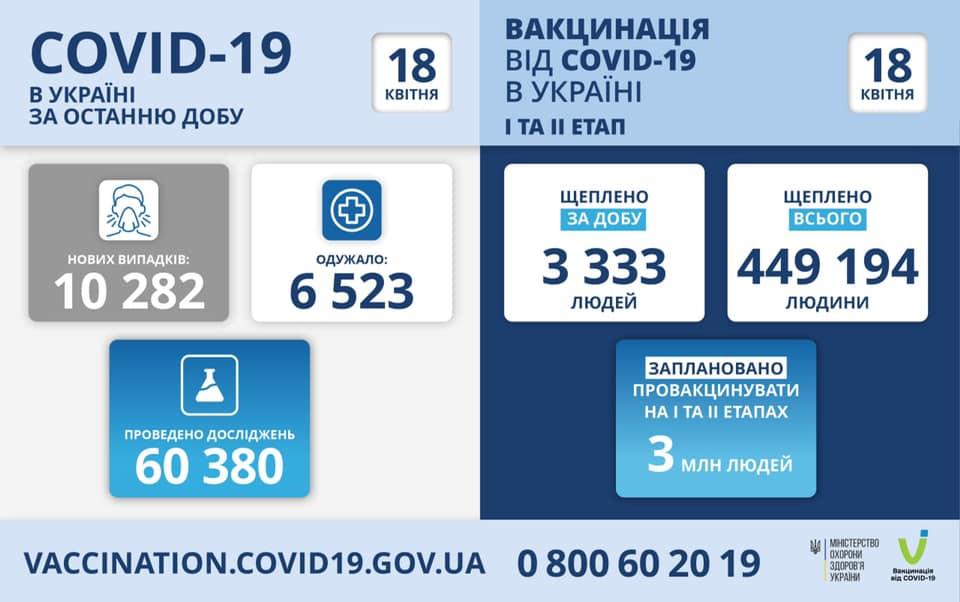 В Украине зафиксировано более 10 тыс. новых случаев коронавируса за сутки