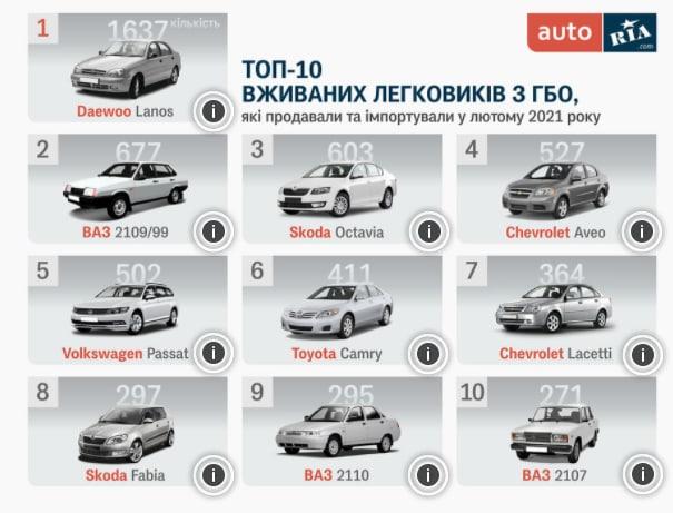 ТОП-10 самых популярных автомобилей с ГБО