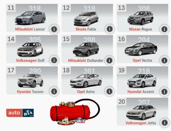 ТОП самых популярных в Украине авто с ГБО в марте