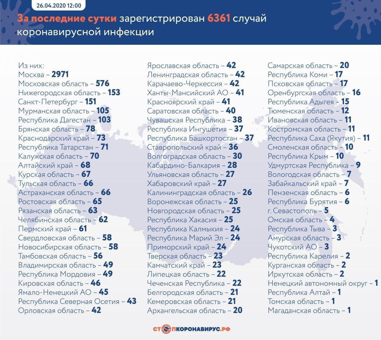 Росія знову б'є антирекорди по зараженню коронавірусів