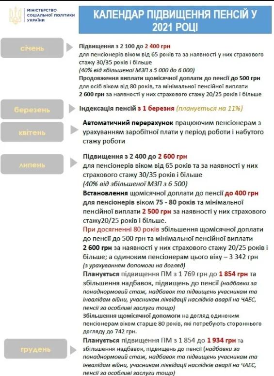 Названы 6 этапов повышения пенсий в Украине в 2021 году
