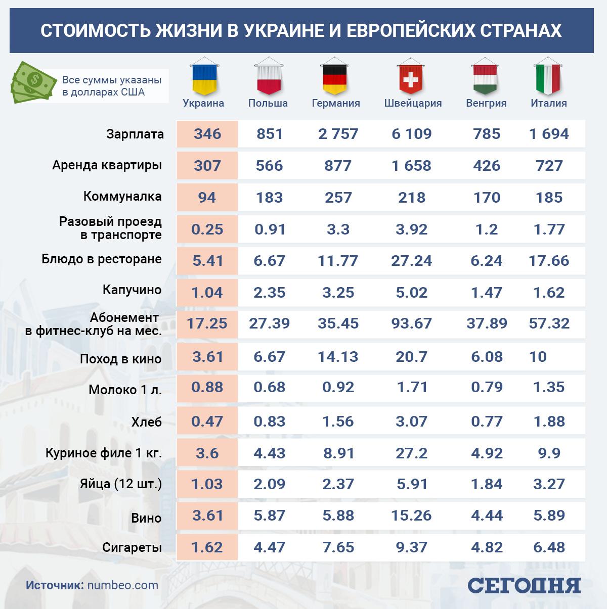 Зарплаты и цены в Украине сравнили с европейскими